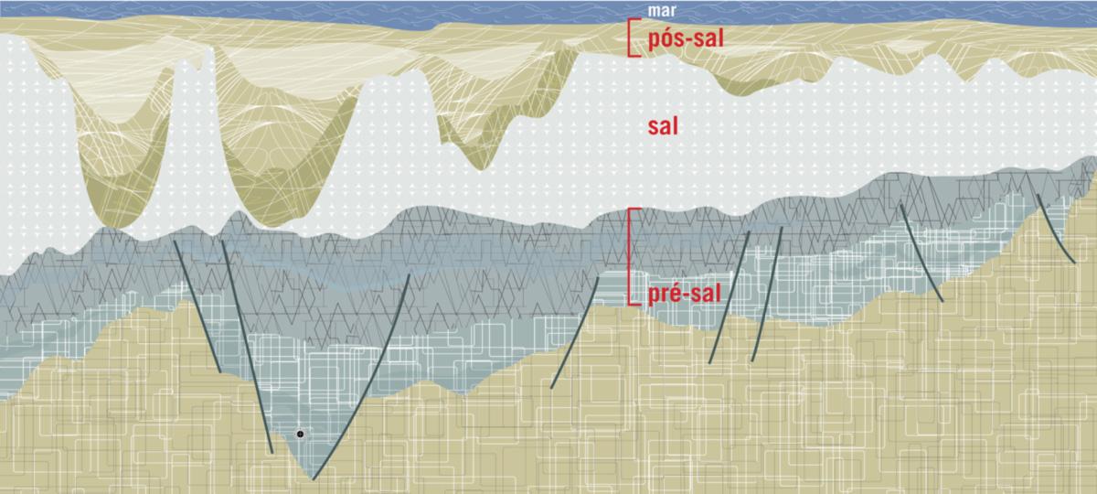 Para prospectar petróleo em rochas de 120 milhões de anos, será preciso construir 59 plataformas, 8 refi narias, 52 navios e um sem-número de equipamentos periféricos. A 62 dólares o barril, o investimento no setor de petróleo até 2025 será de 418 bilhões de dólares