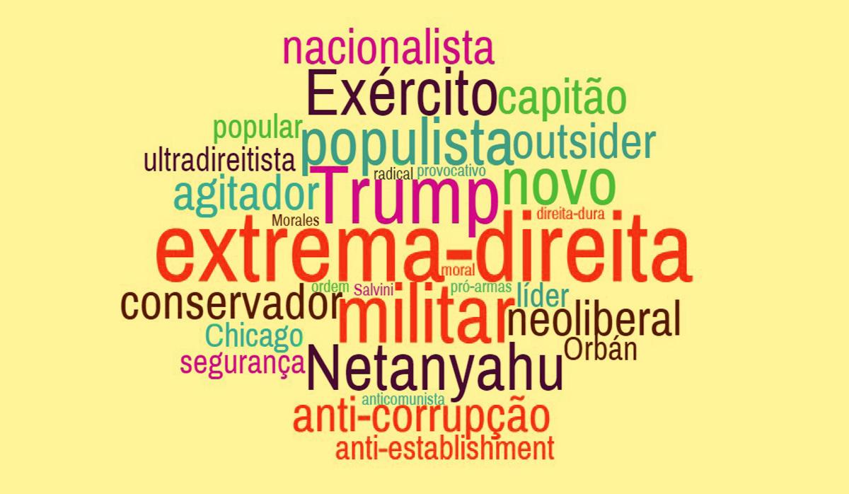 Nuvem de palavras com os termos usados por veículos estrangeiros para se referir a Bolsonaro