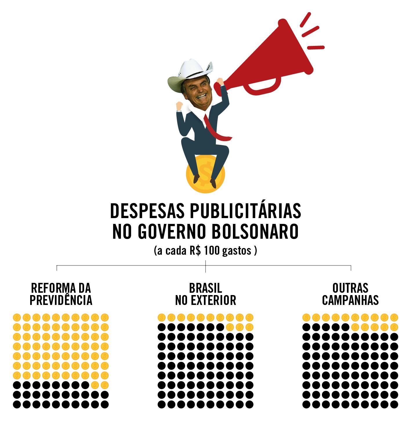 Bolsonaro, publicidade, Secom