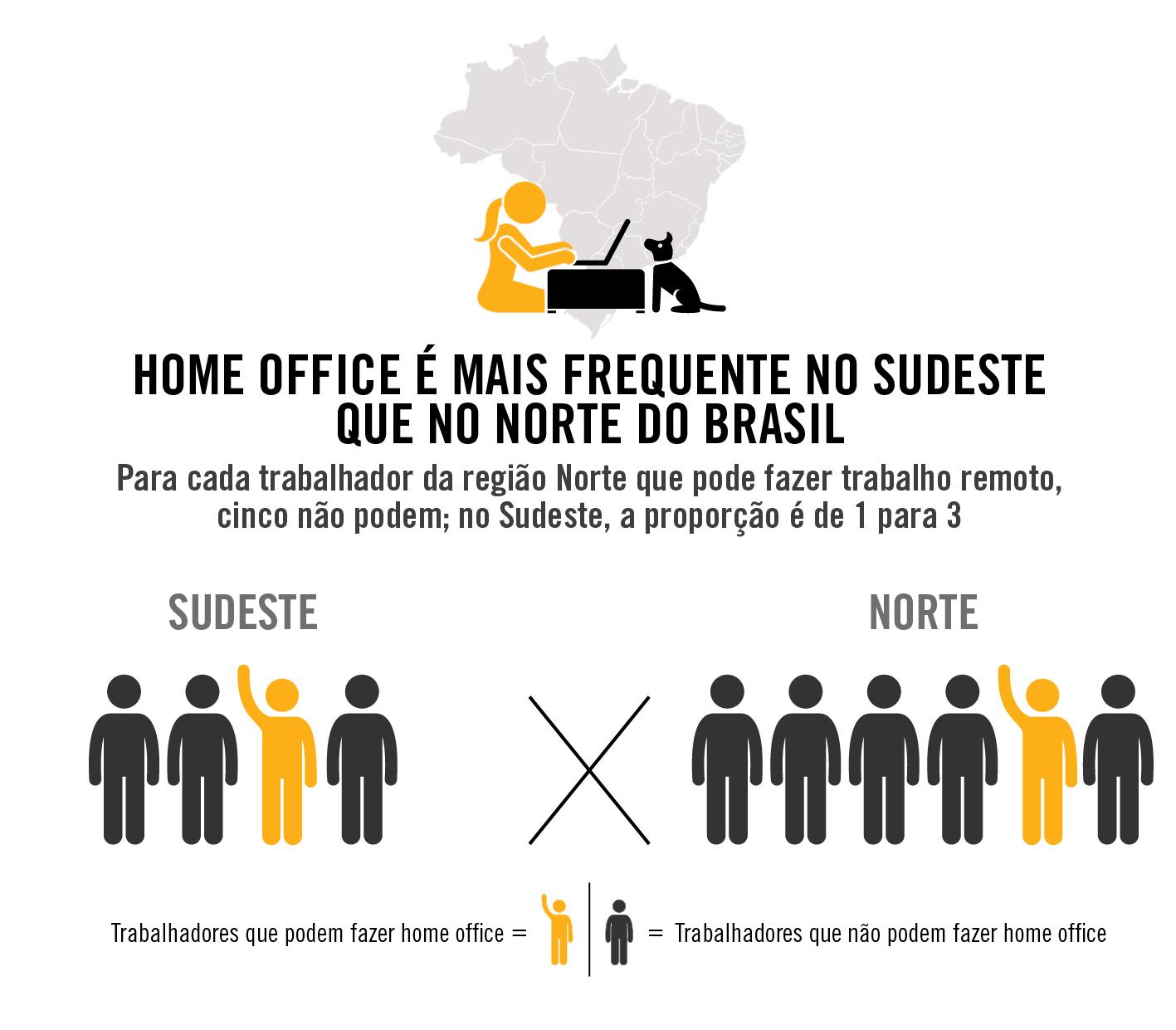 O Brasil sem home office