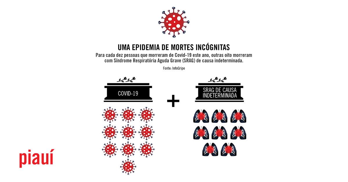 As mortes incógnitas da pandemia
