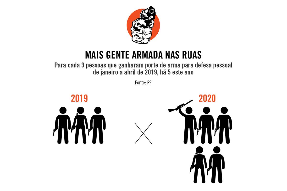 O Brasil se arma