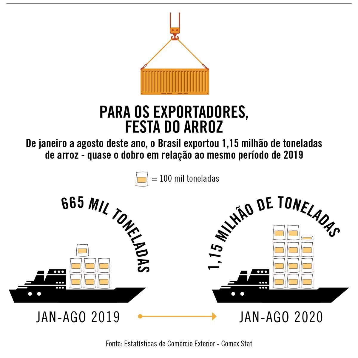 Para os exportadores, festa do arroz