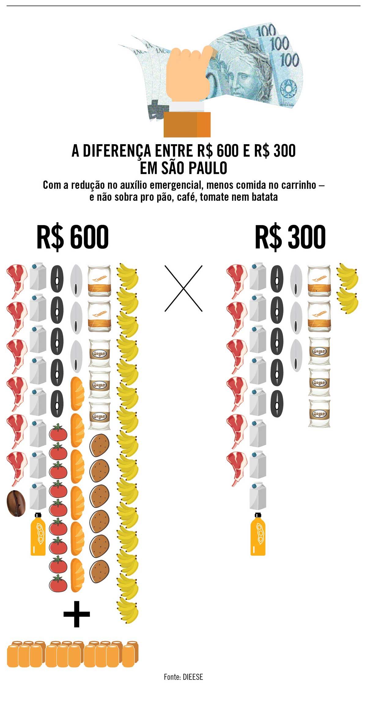 A diferença entre 600 reais e 300 reais em São Paulo