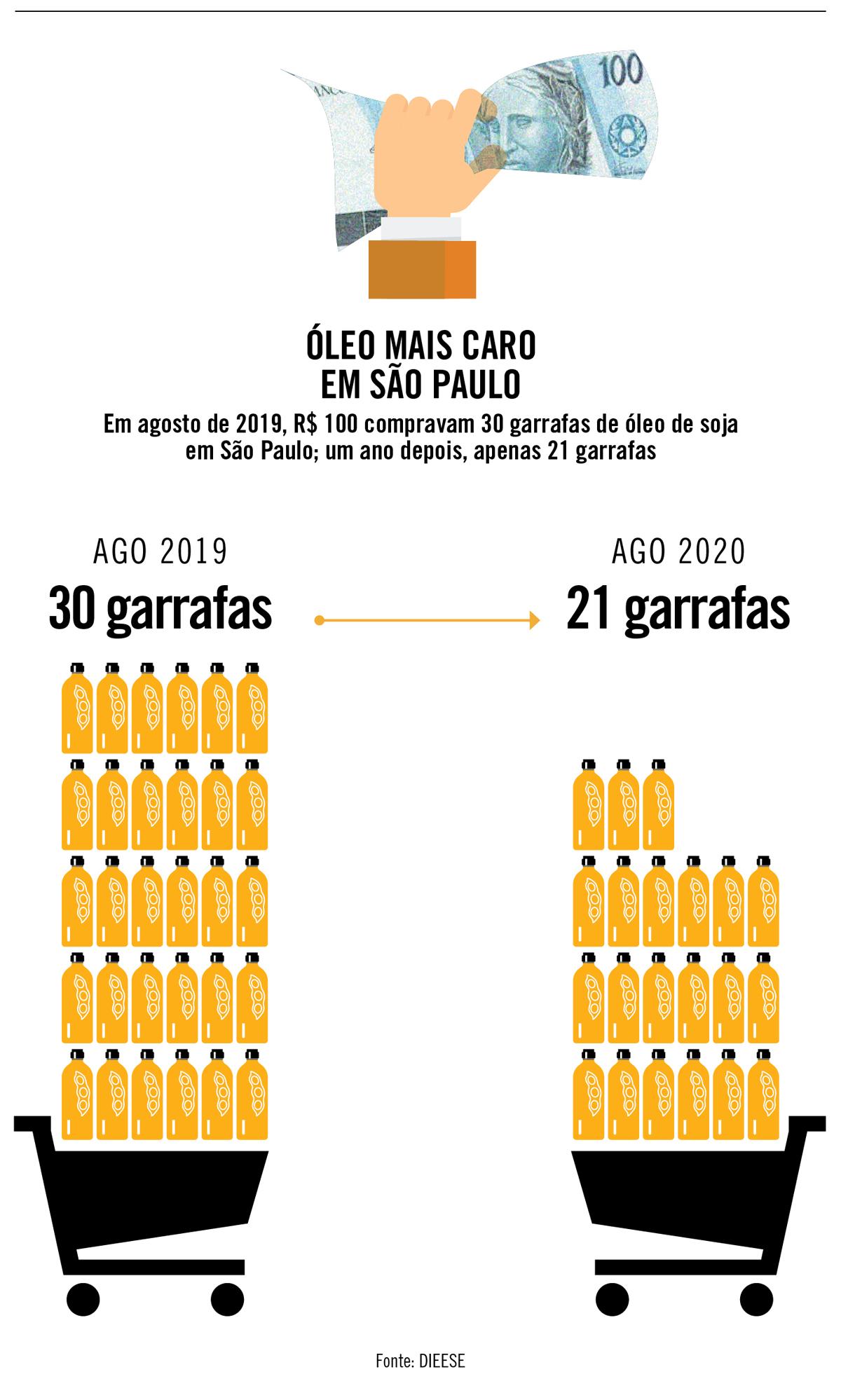 Óleo mais caro em São Paulo