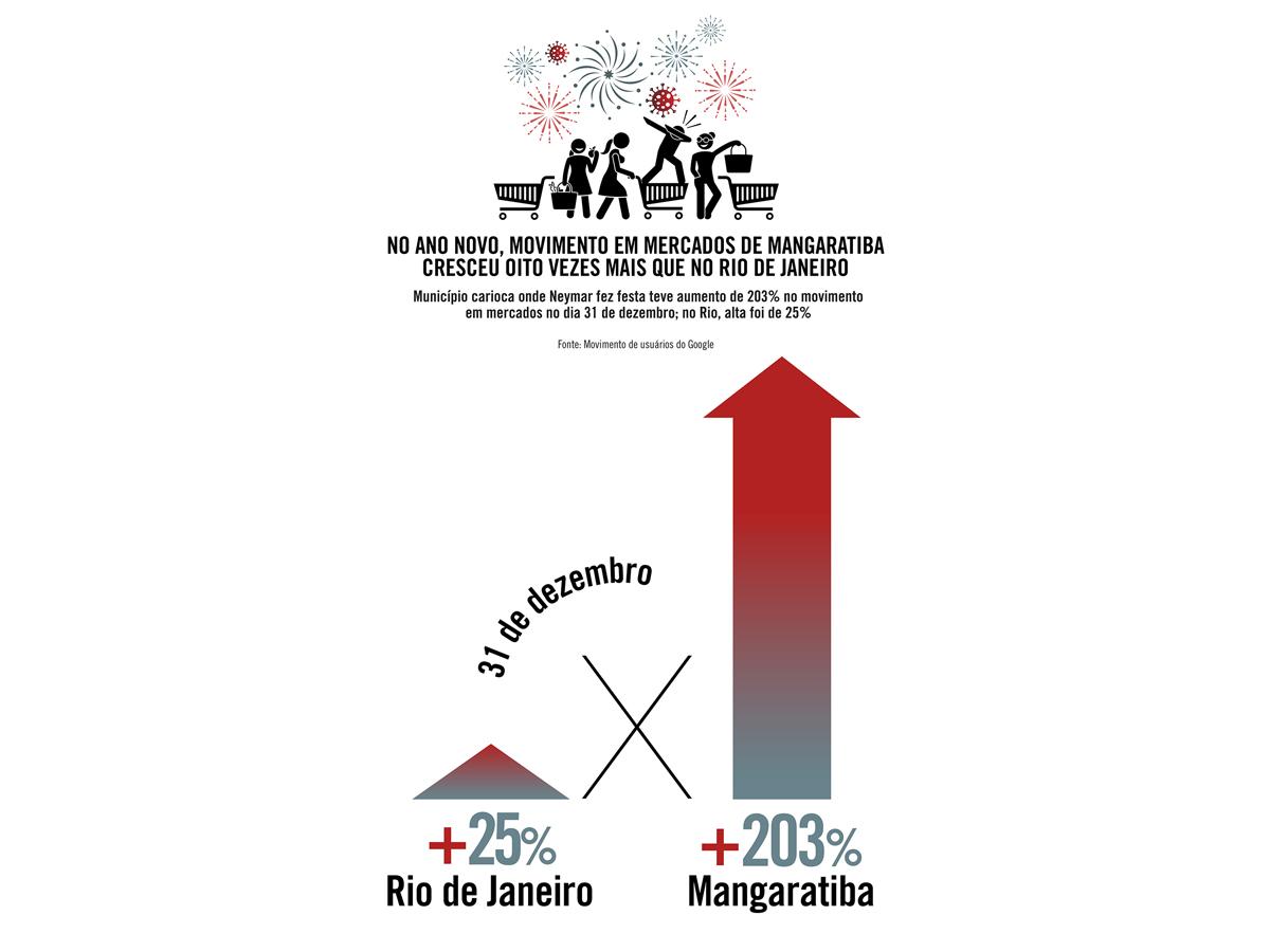 No Ano-Novo, movimento em mercados de Mangaratiba cresceu oito vezes mais que no Rio de Janeiro