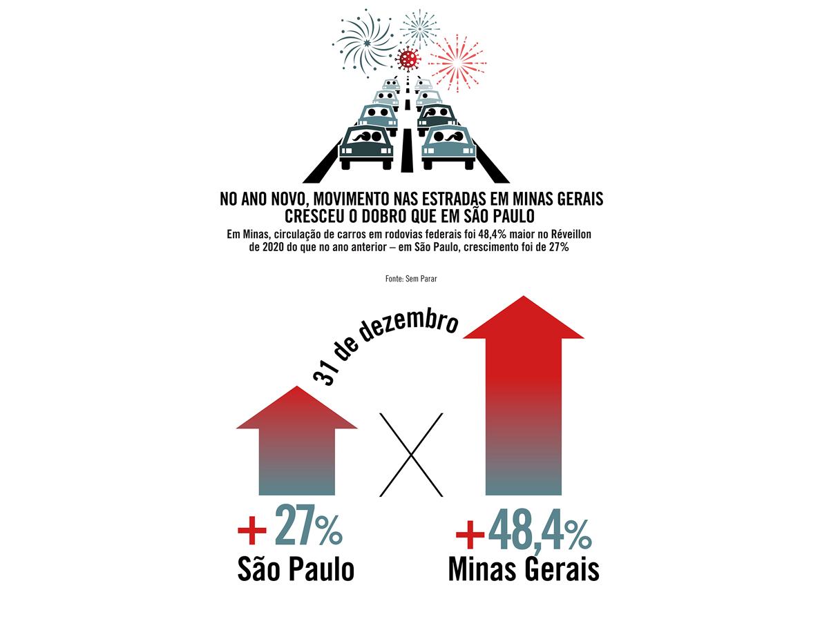 No Ano-Novo, movimento nas estradas em Minas Gerais cresceu o dobro que em São Paulo