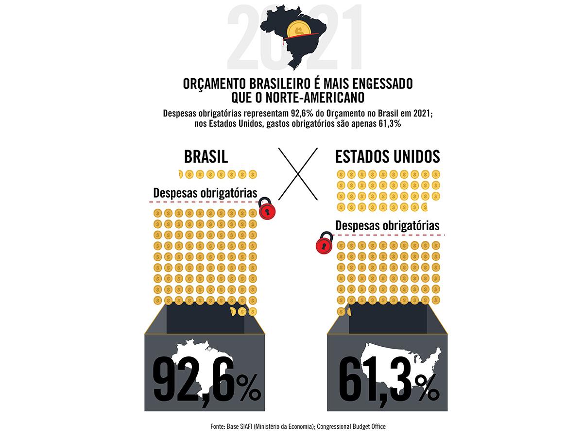 Orçamento brasileiro é mais engessado que o norte-americano