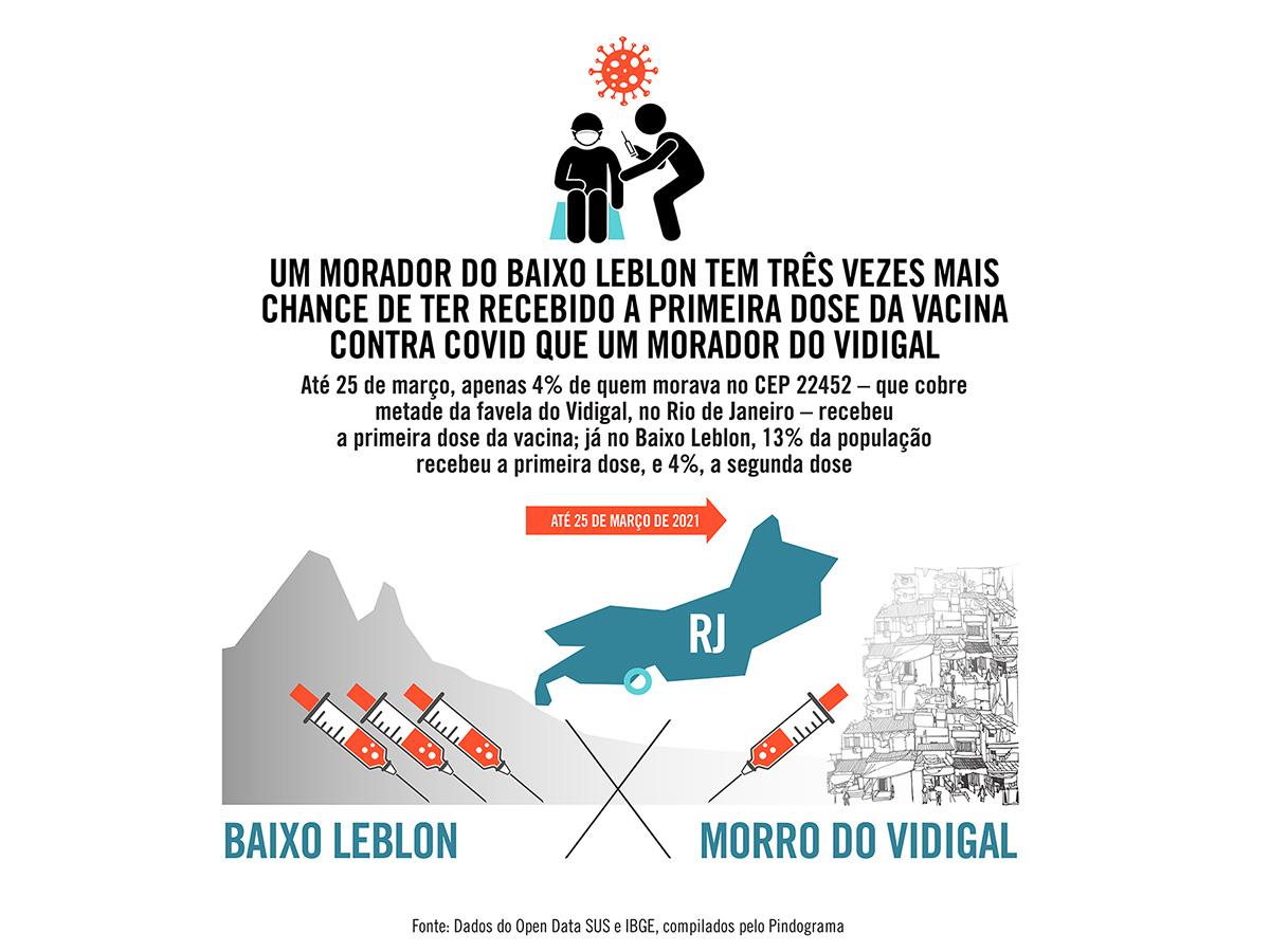 Um morador do Baixo Leblon tem três vezes mais chance de ter recebido a primeira dose da vacina contra Covid que um morador do Vidigal