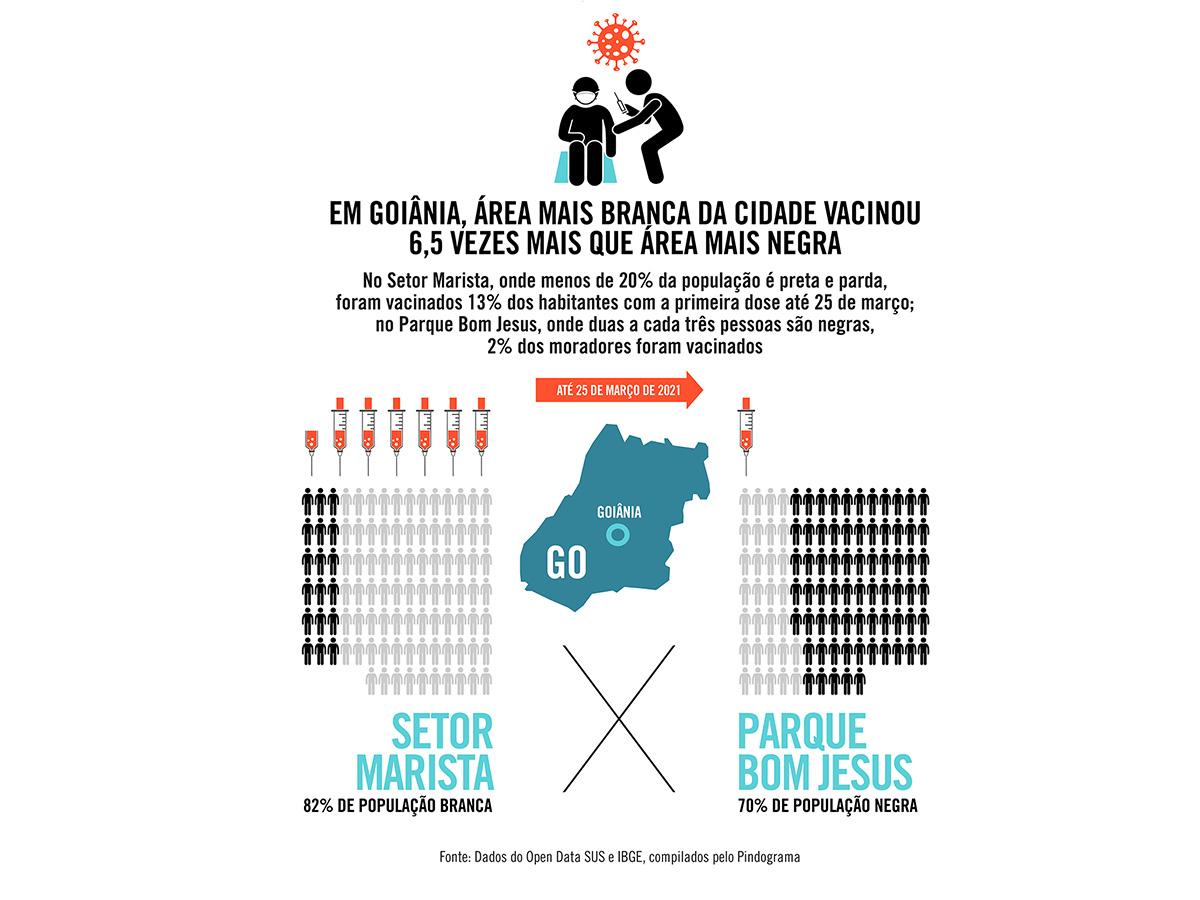 Em Goiânia, área mais branca da cidade vacinou 6,5 vezes mais que área mais negra