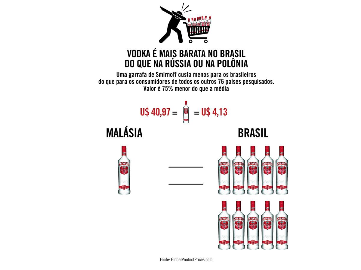 Vodca é mais barata no Brasil do que na Rússia ou na Polônia