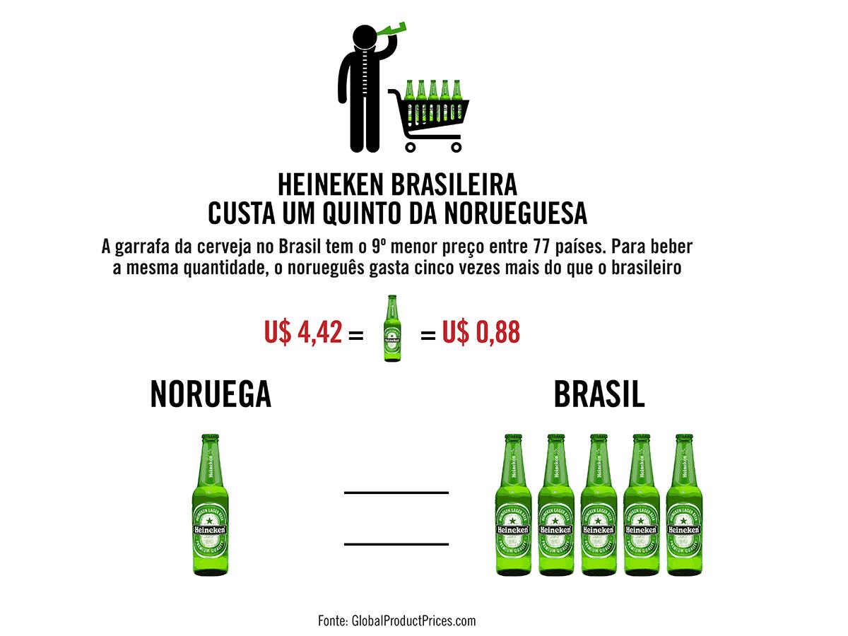 Heineken brasileira custa um quinto da norueguesa