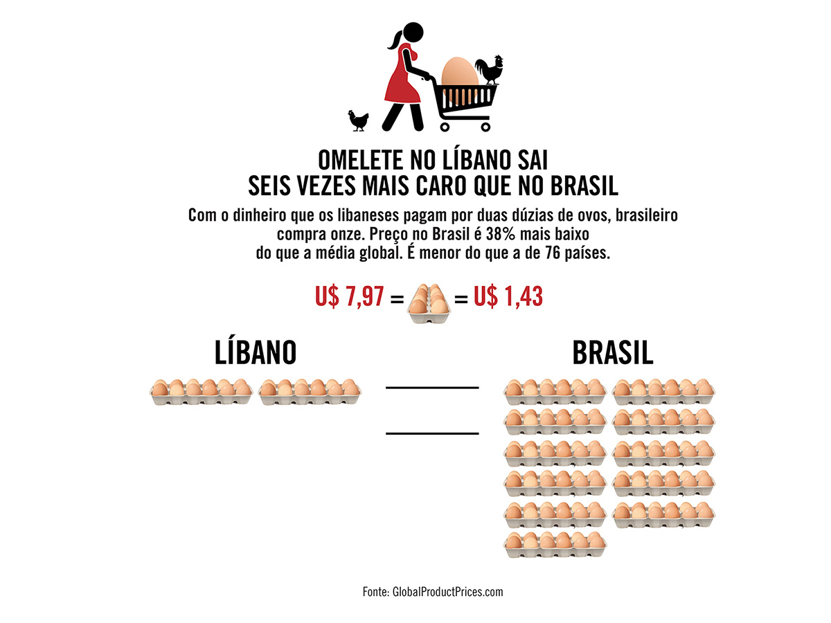Omelete no Líbano sai seis vezes mais caro que no Brasil