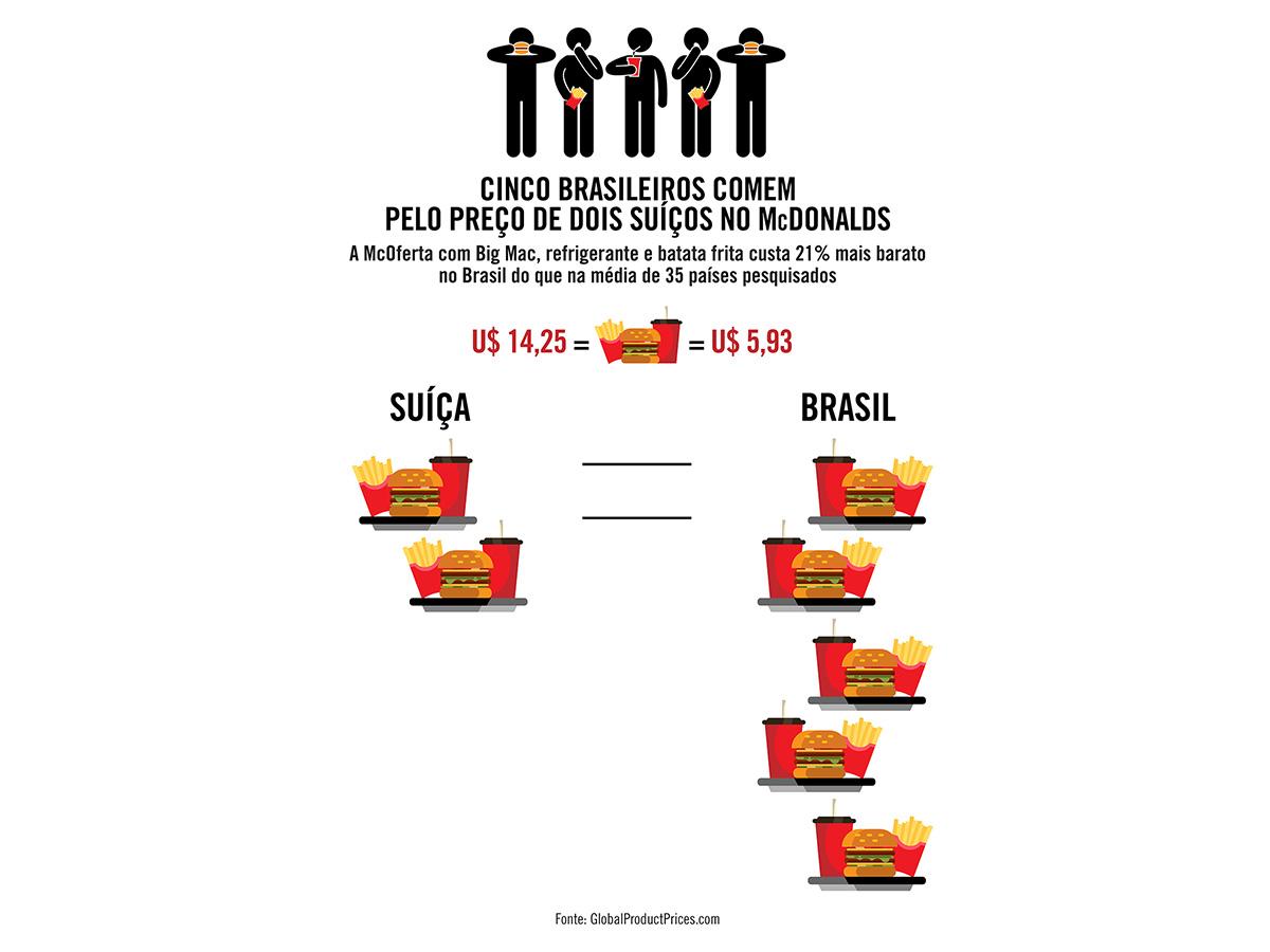 Cinco brasileiros comem pelo preço de dois suíços no McDonalds