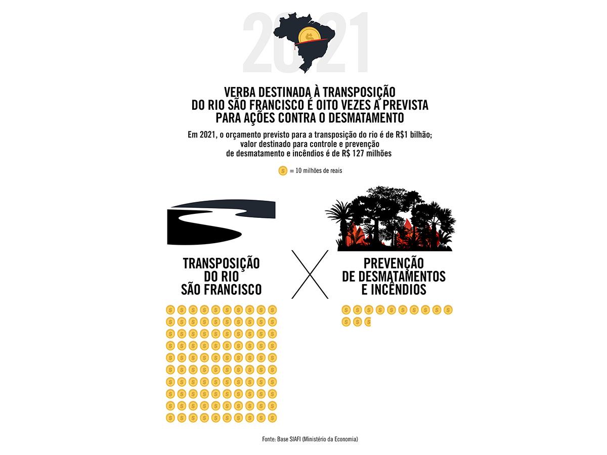 Verba destinada à transposição do Rio São Francisco é oito vezes a prevista para ações contra o desmatamento