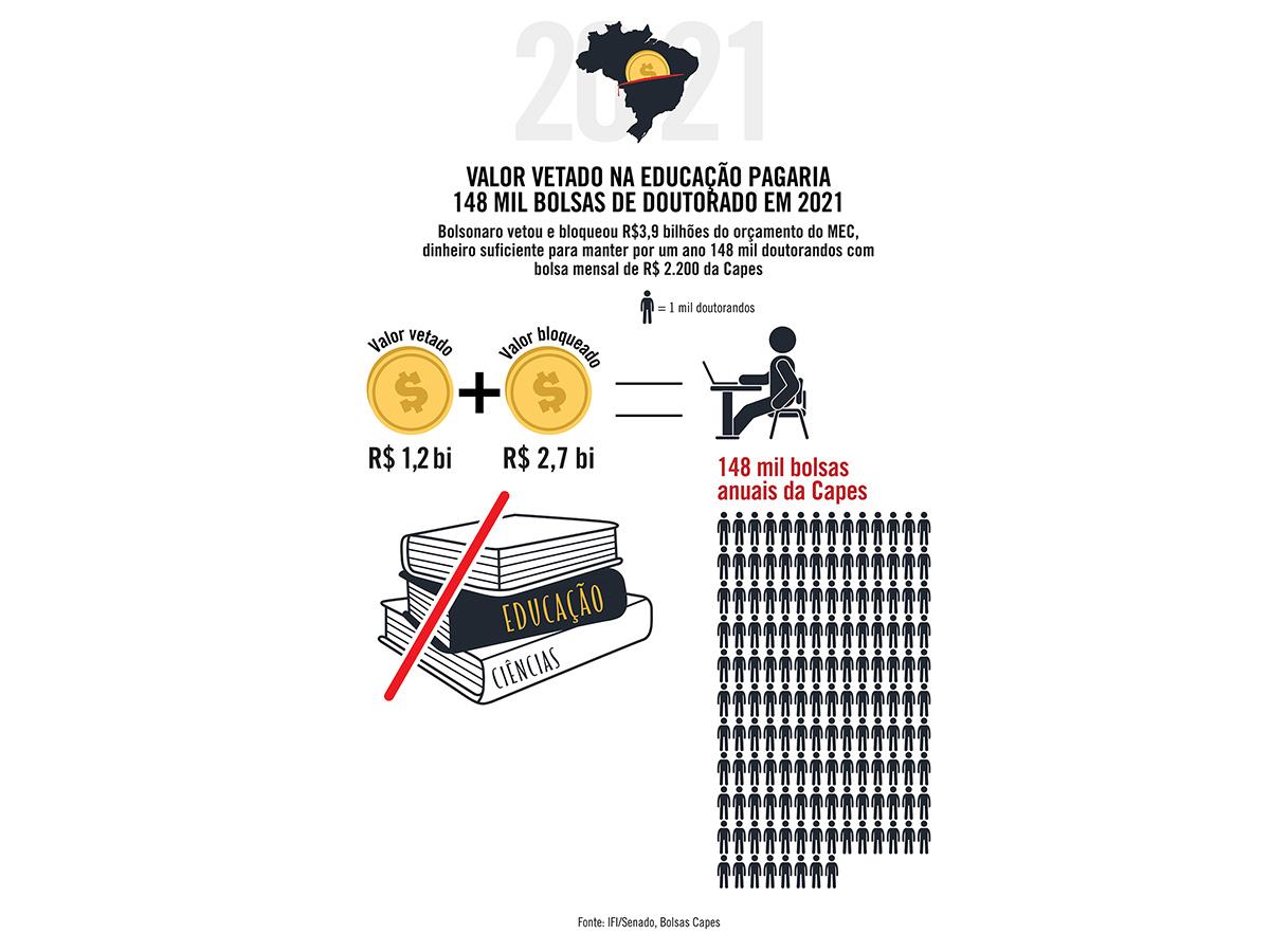 Valor vetado na Educação pagaria 148 mil bolsas de doutorado em 2021