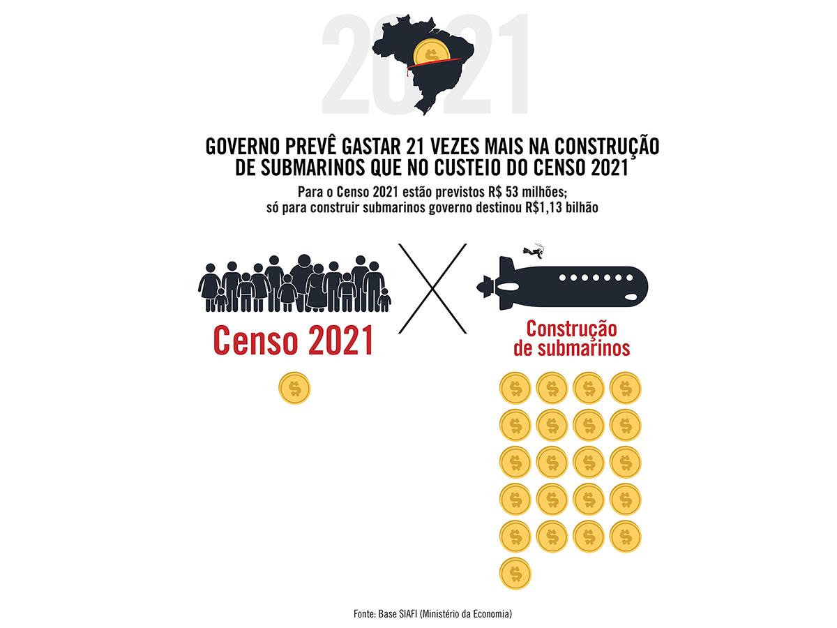 Governo prevê gastar 21 vezes mais na construção de submarinos que no custeio do Censo 2021