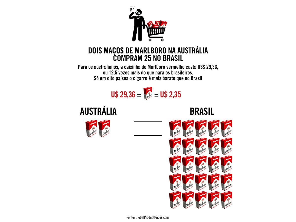 Dois maços de Marlboro na Austrália compram 25 no Brasil