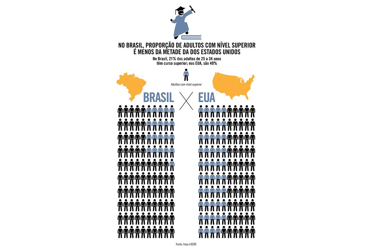 No Brasil, proporção de adultos com nível superior é menos da metade da dos Estados Unidos