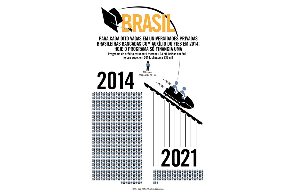 Para cada oito vagas em universidades privadas brasileiras bancadas com auxílio do Fies em 2014, hoje o programa só financia uma
