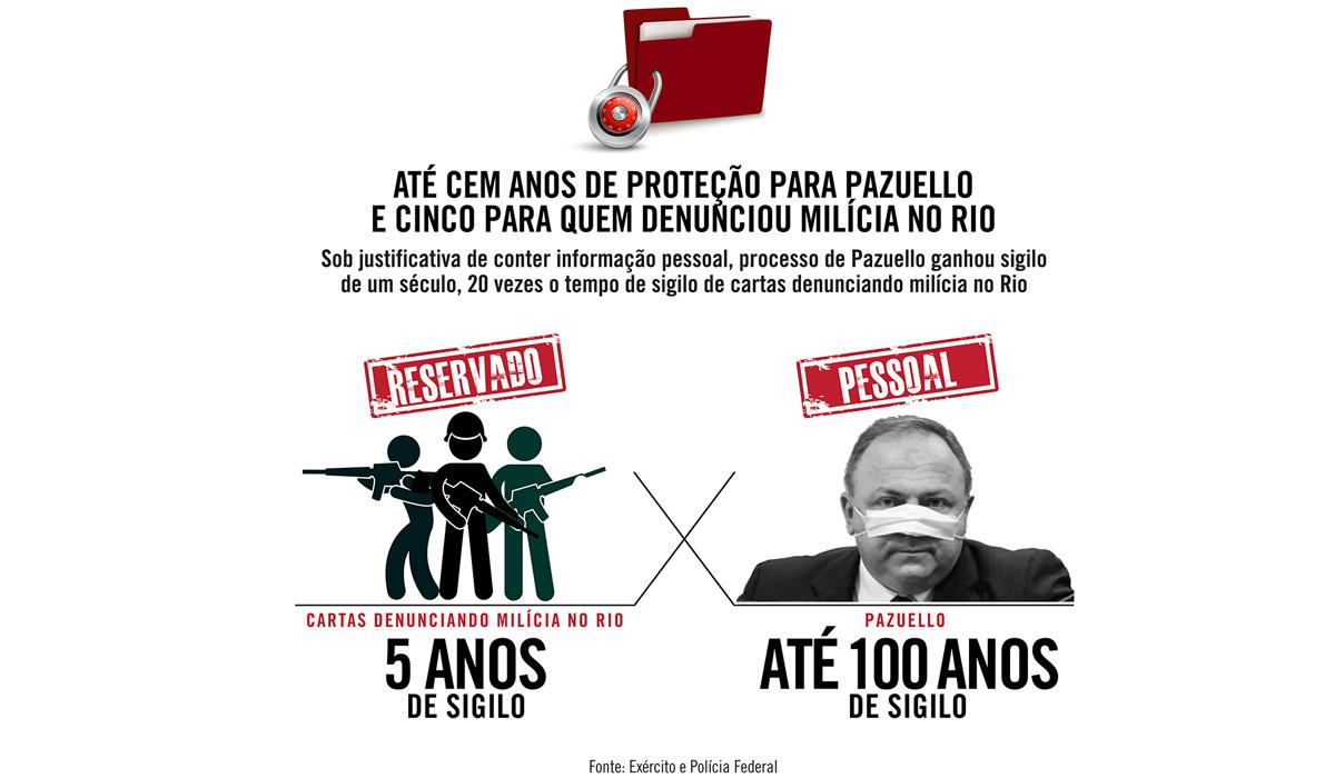 Até cem anos de proteção a Pazuello e cinco para quem denunciou milícia no Rio