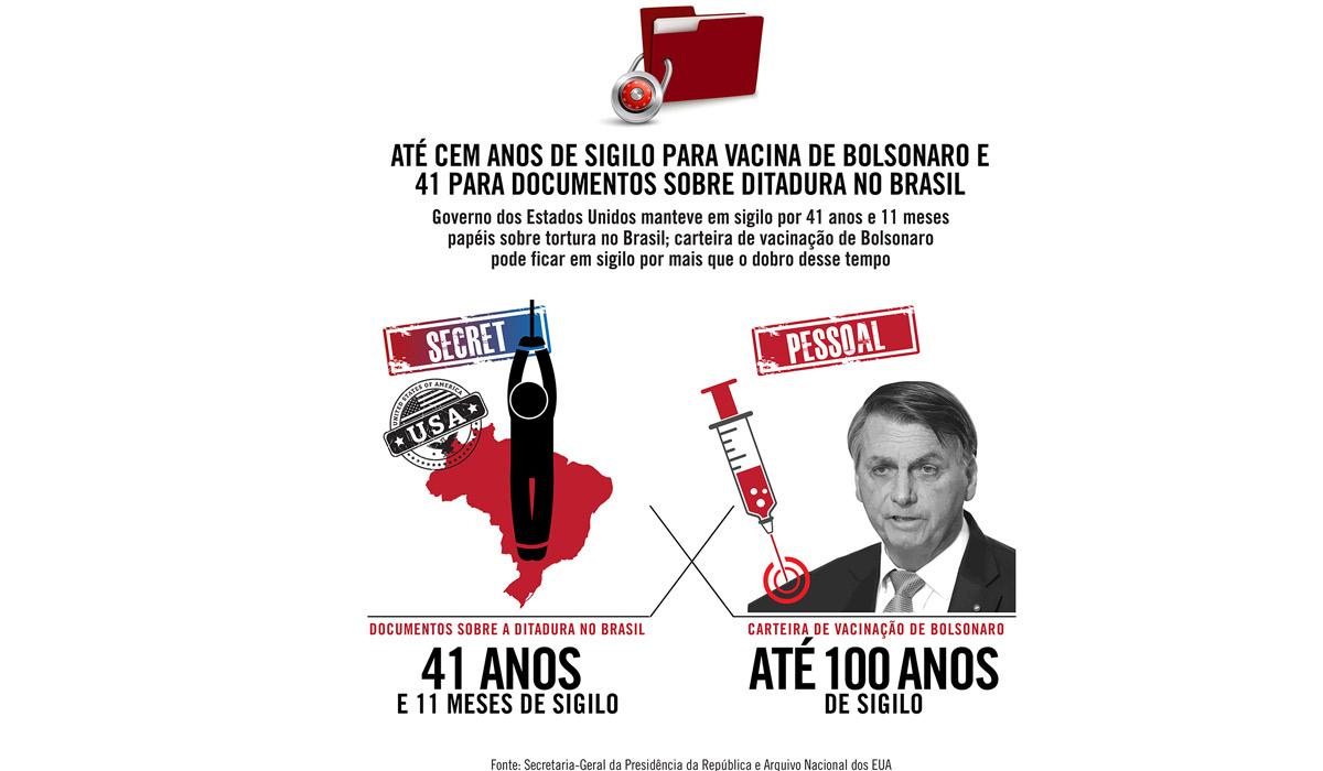Até cem anos de sigilo para vacina de Bolsonaro e 41 para documentos americanos sobre ditadura no Brasil