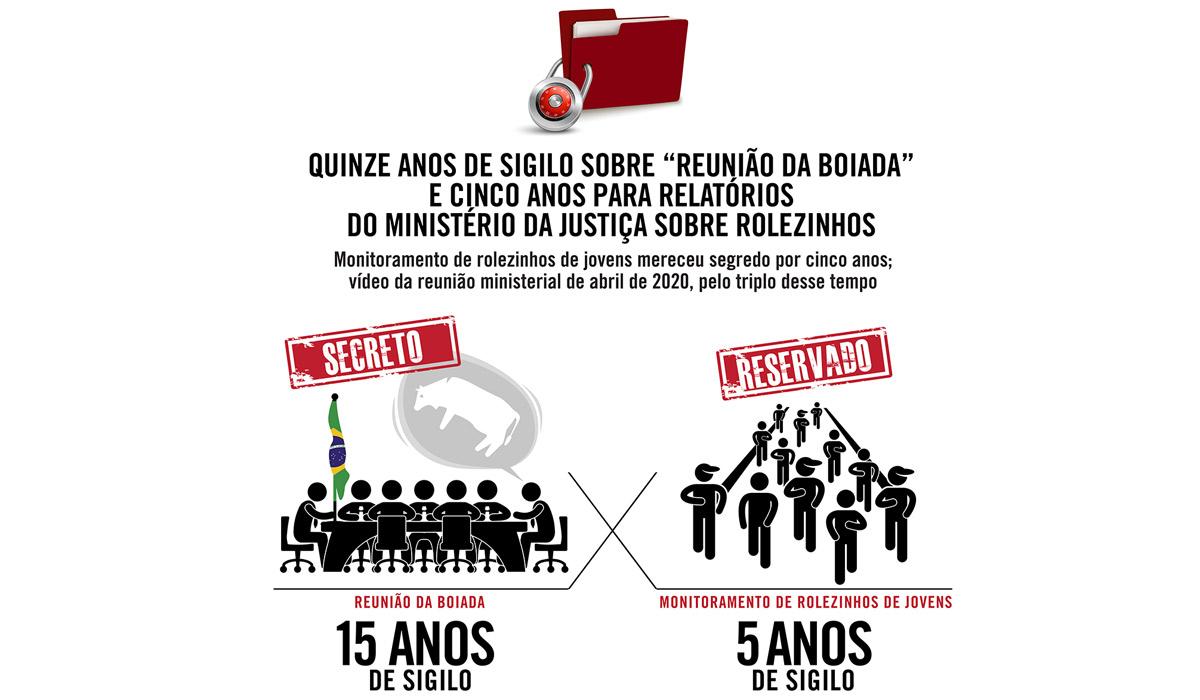 """Quinze anos de sigilo sobre """"reunião da boiada"""" e cinco anos para relatórios do Ministério da Justiça sobre rolezinhos"""