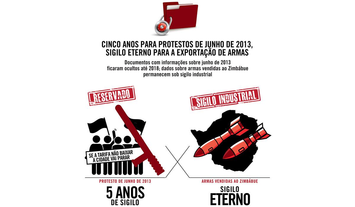 Cinco anos para protestos de junho de 2013, sigilo eterno para a exportação de armas
