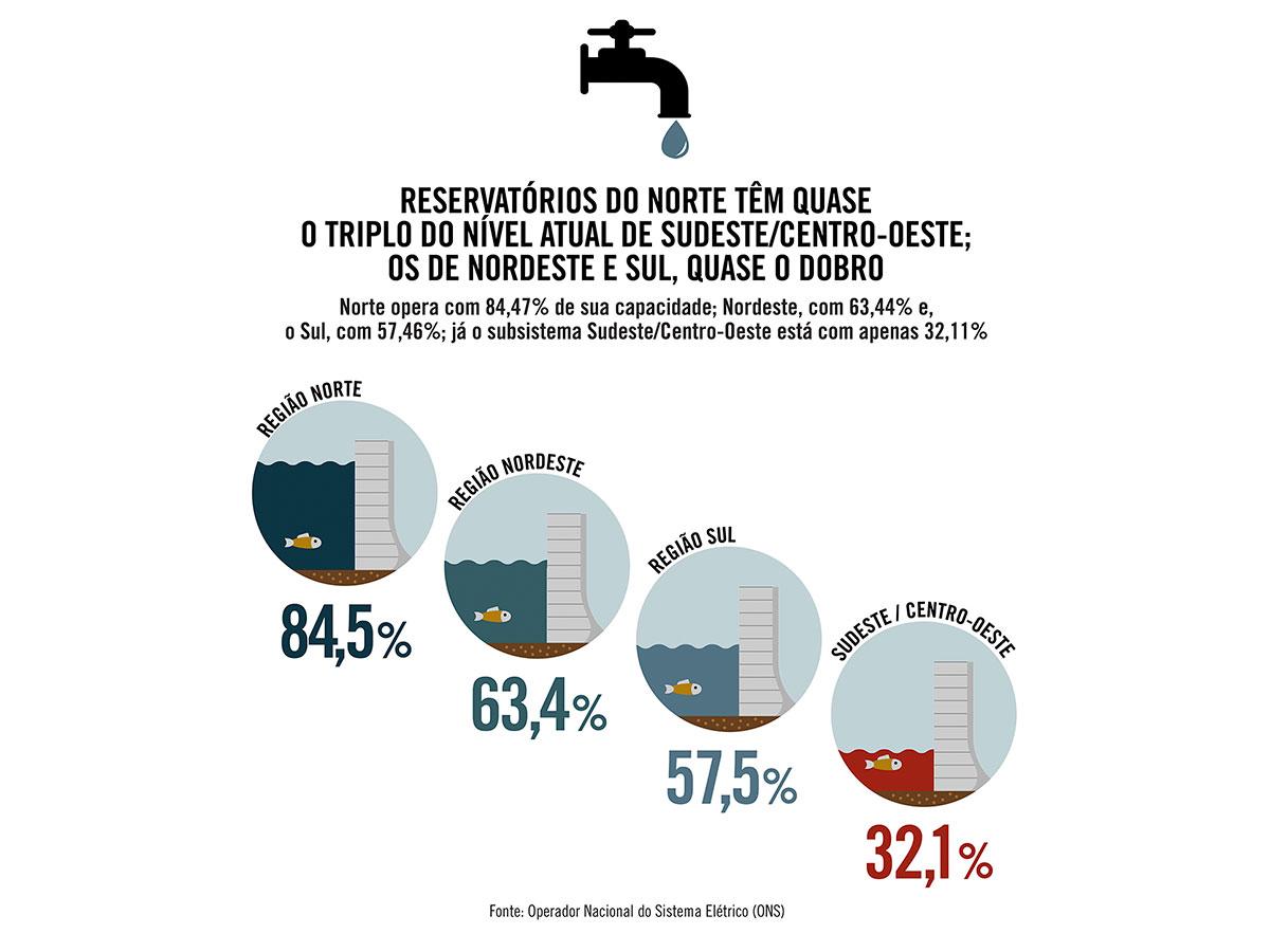 Reservatórios do Norte têm quase o triplo do nível atual do Sudeste; os de Nordeste e Sul, quase o dobro