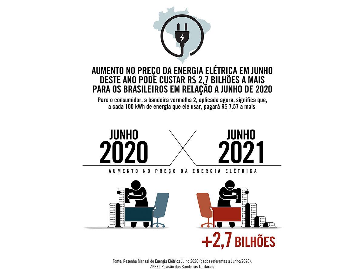 Conta de luz do Brasil pode ficar R$ 2,7 bilhões mais cara que em junho do ano passado