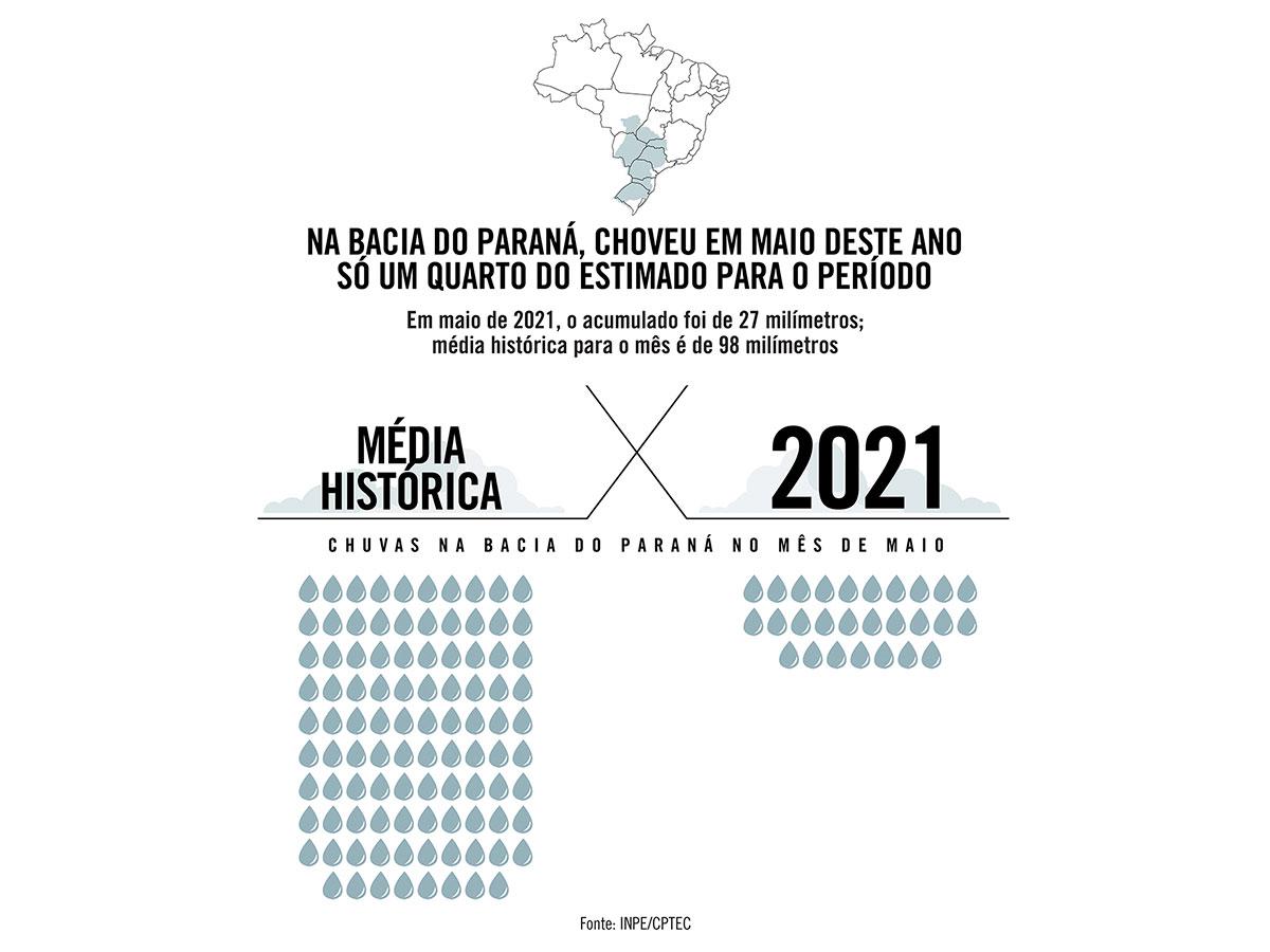 Na Bacia do Paraná, choveu em maio deste ano só um quarto do estimado para o período