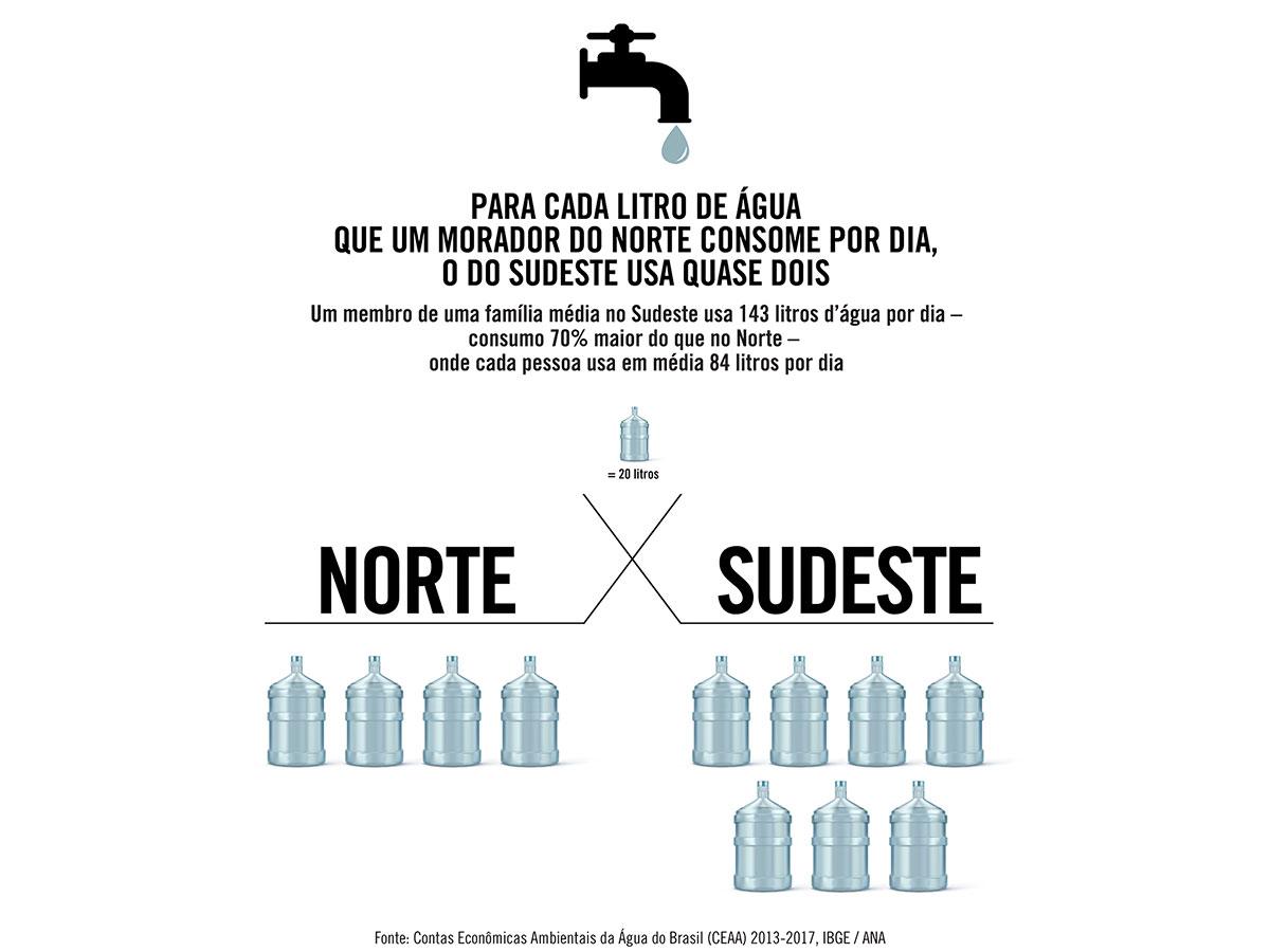 Morador do Sudeste consome por dia quase o dobro de água que o morador do Nordeste