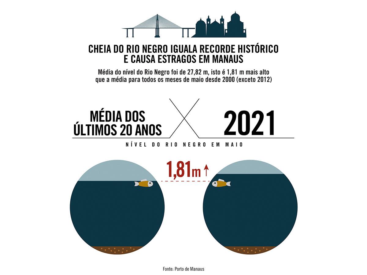 Nível do Rio Negro em Manaus ficou quase 2 metros acima da média dos últimos 20 anos