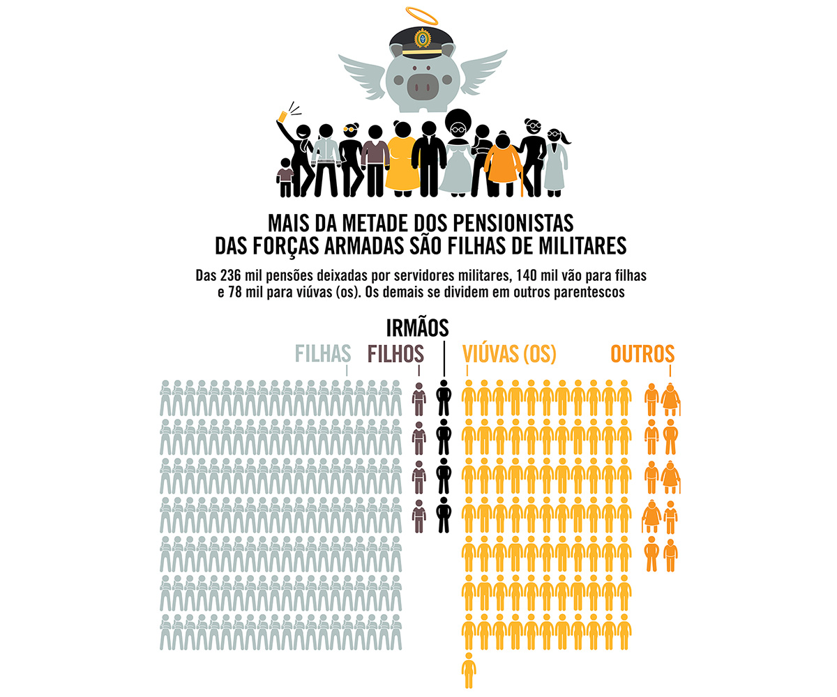 Mais da metade dos pensionistas das Forças Armadas são filhas de militares