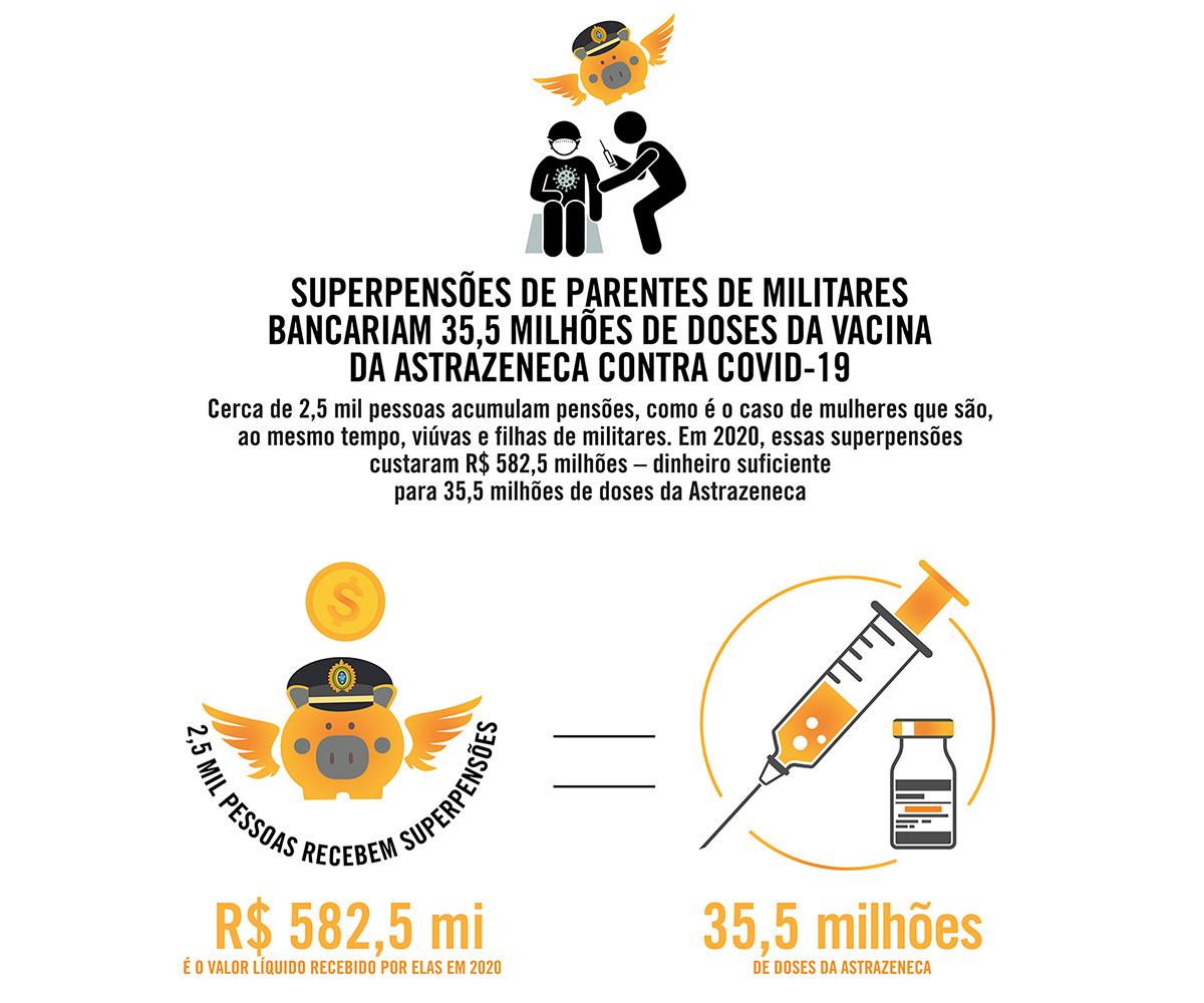 Superpensões de parentes de militares bancariam 35,5 milhões de doses da vacina da Astrazeneca