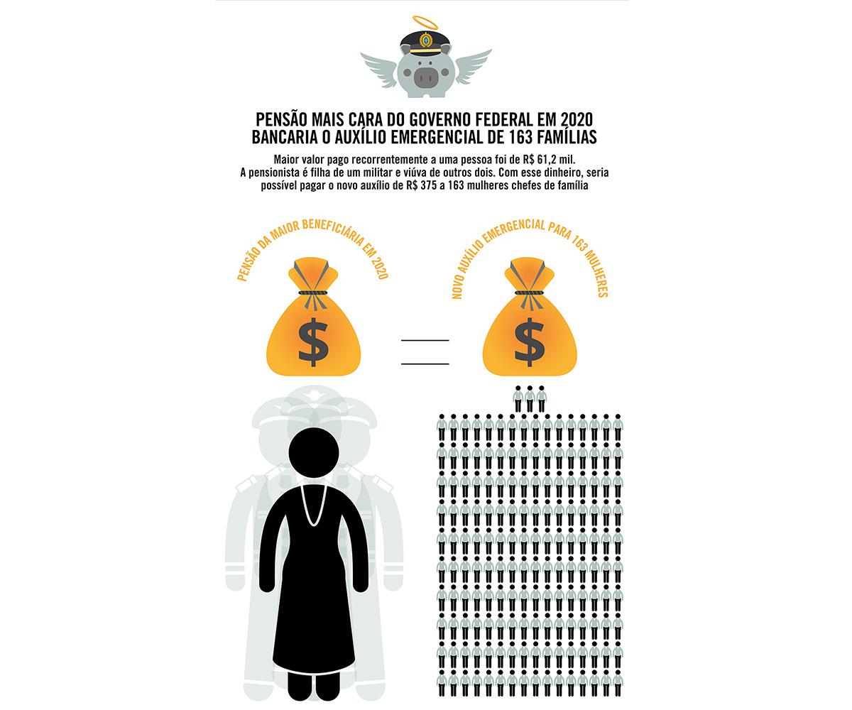 Pensão mais cara do governo federal bancaria o auxílio emergencial de 163 famílias