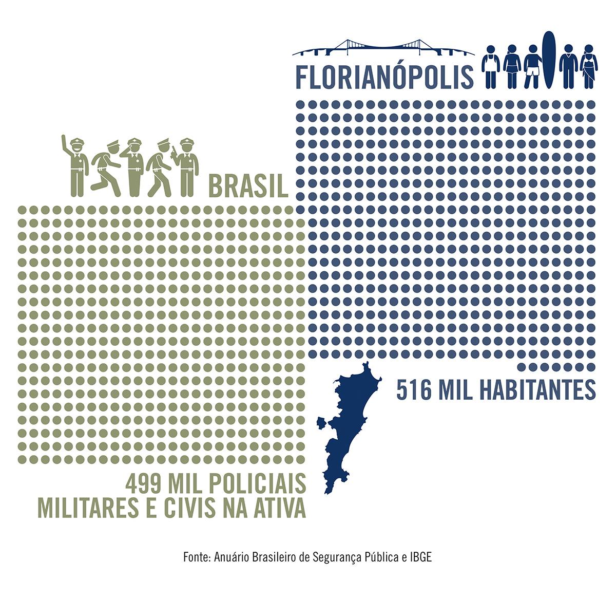 Efetivo das polícias estaduais no Brasil equivale à população de Florianópolis