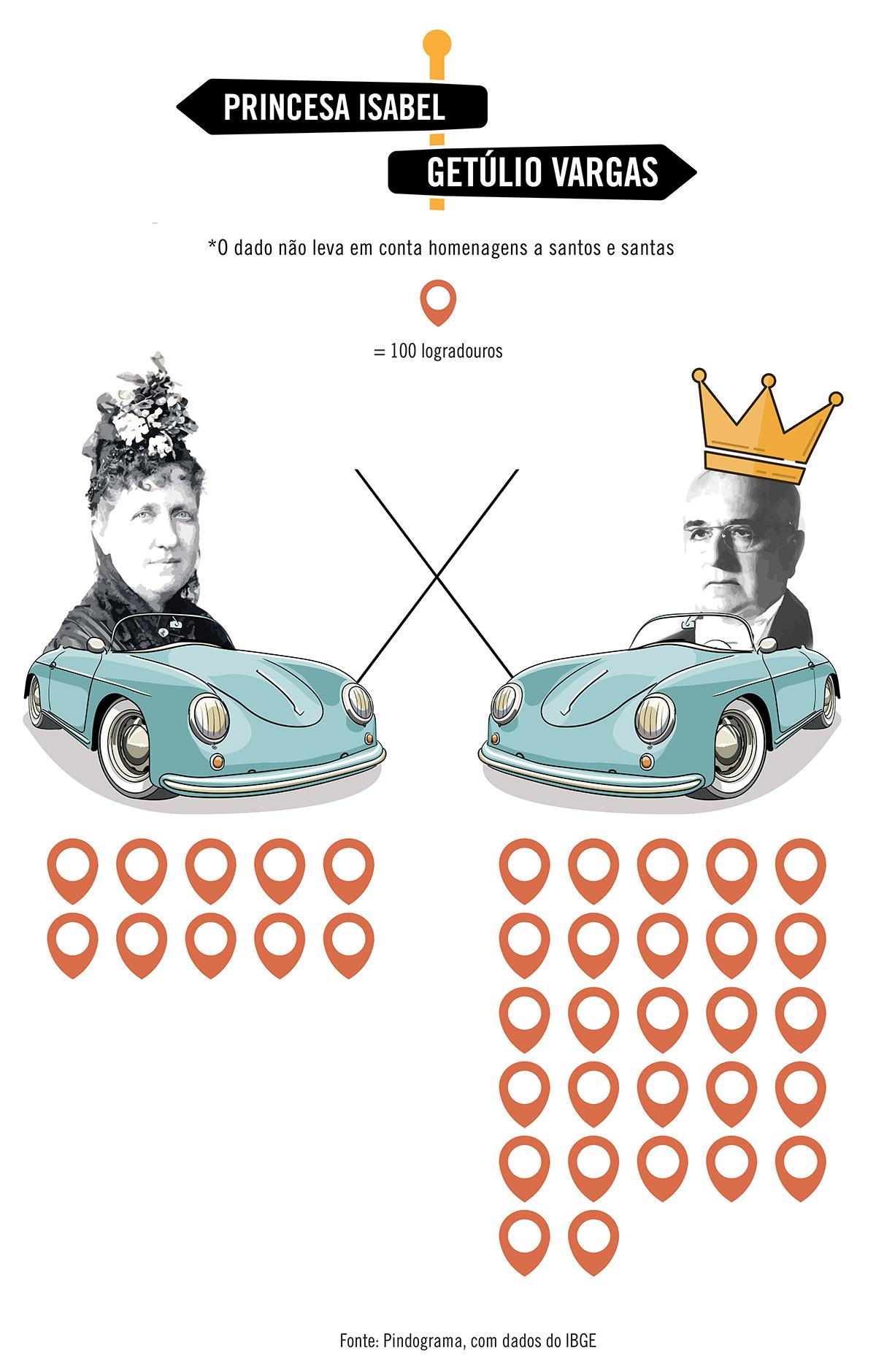 Getúlio Vargas é o homem mais homenageado nas ruas brasileiras; Princesa Isabel é a mulher mais popular