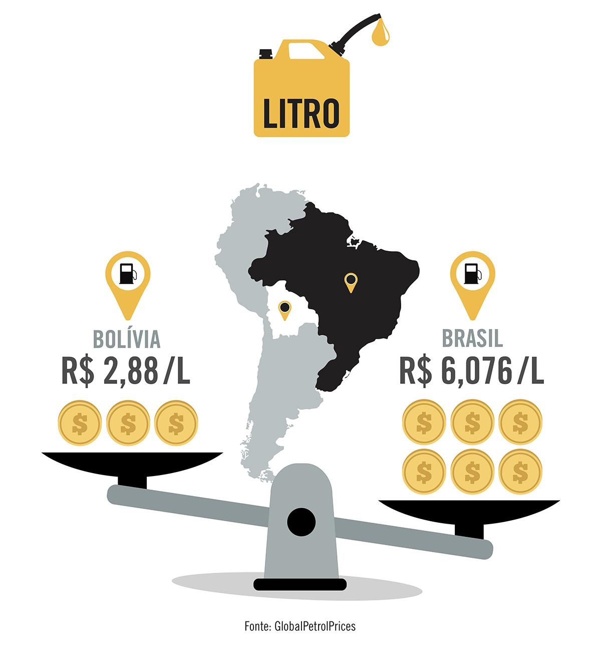 Um litro de gasolina no Brasil custa mais que o dobro que na Bolívia