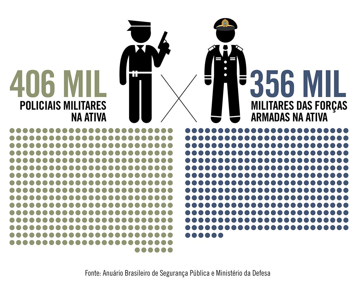 Efetivo das polícias militares é 14% maior que o das Forças Armadas no Brasil