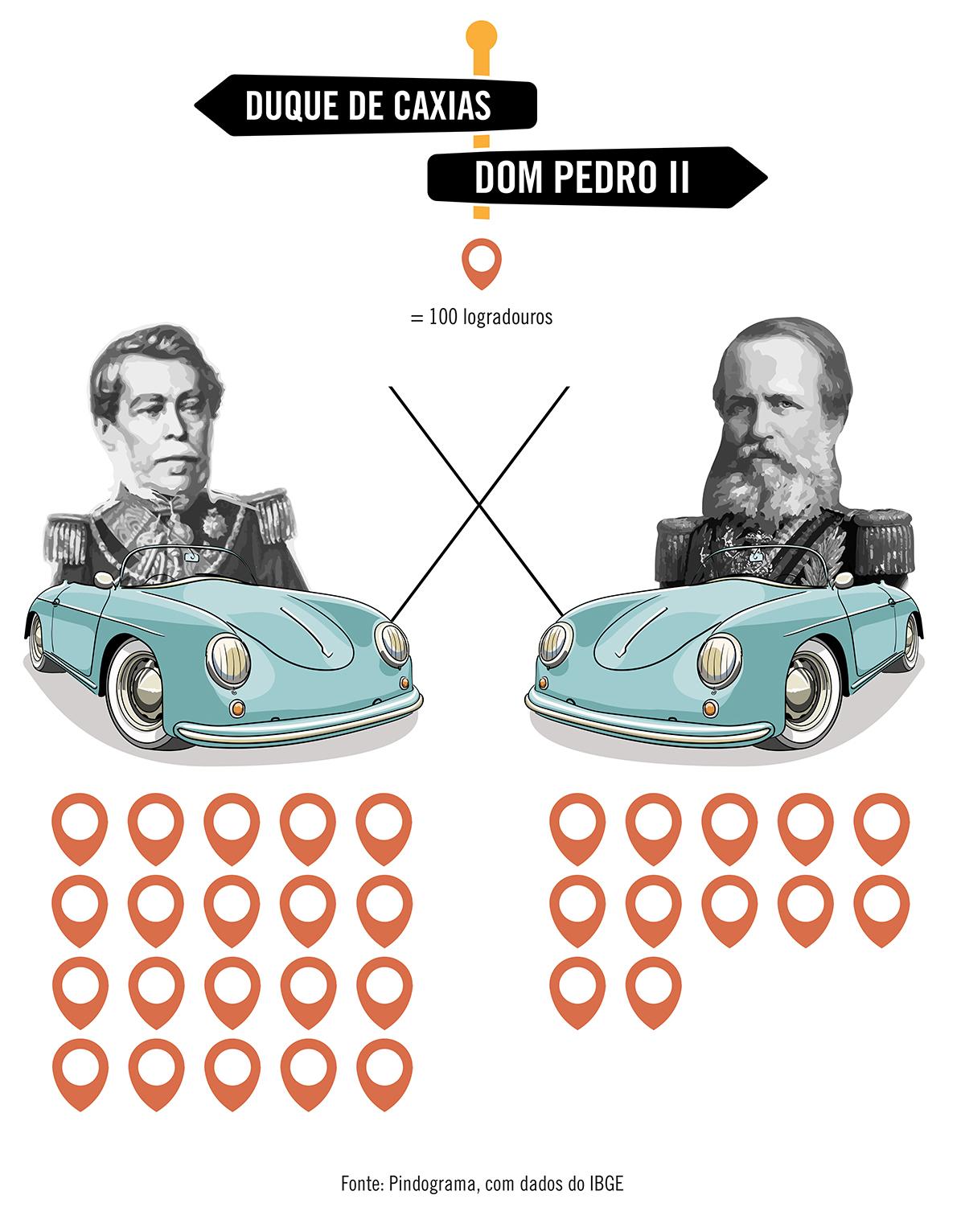Nas ruas brasileiras, há mais homenagens a Duque de Caxias do que a Dom Pedro II
