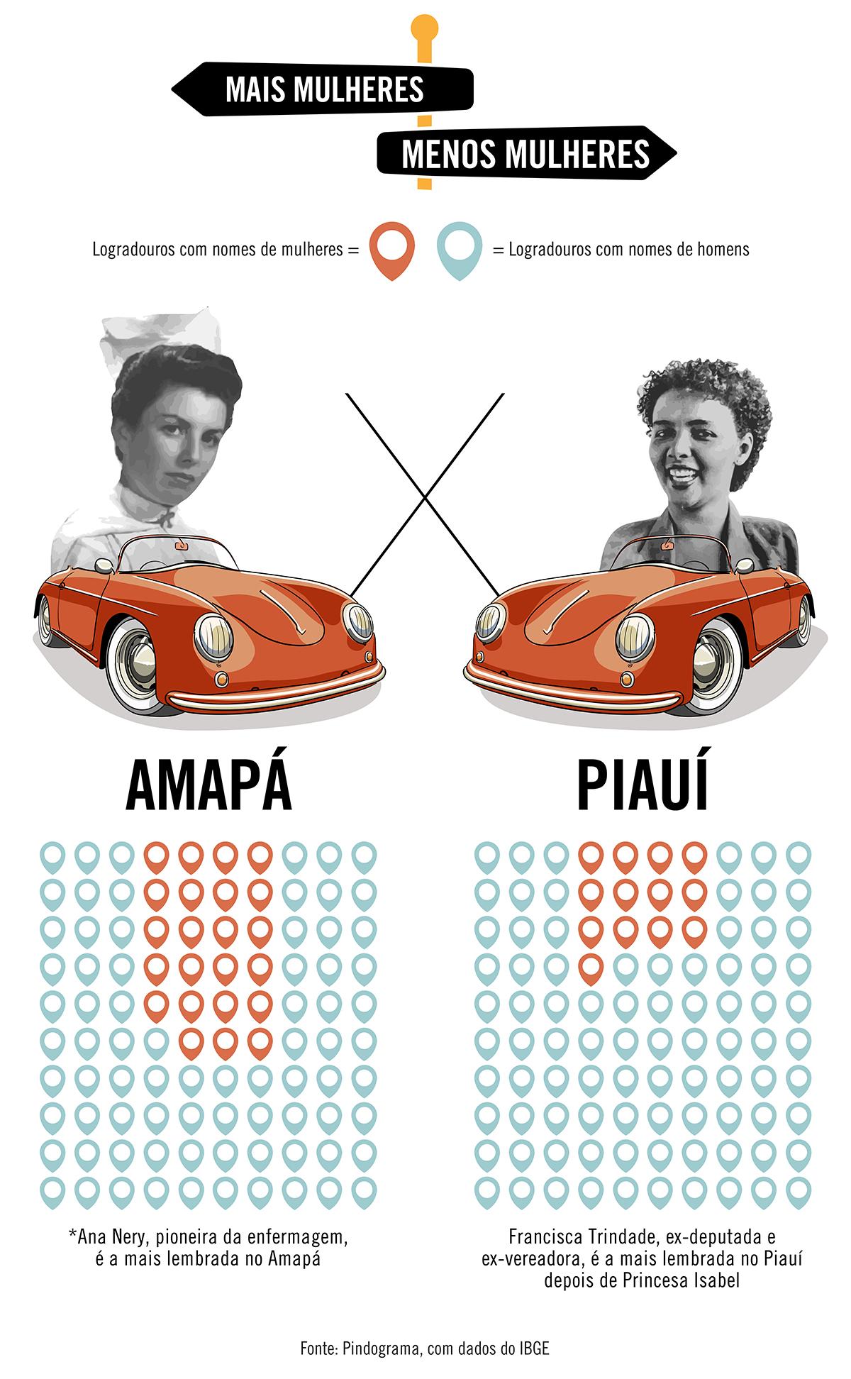Amapá é o estado com maior representatividade feminina em nomes de ruas; Piauí tem a menor