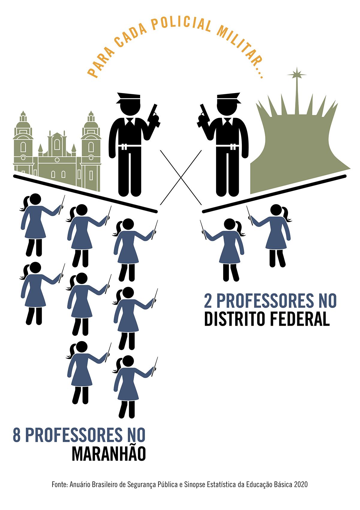 Para cada policial militar, Maranhão tem 8 professores da rede pública; o DF, apenas 2