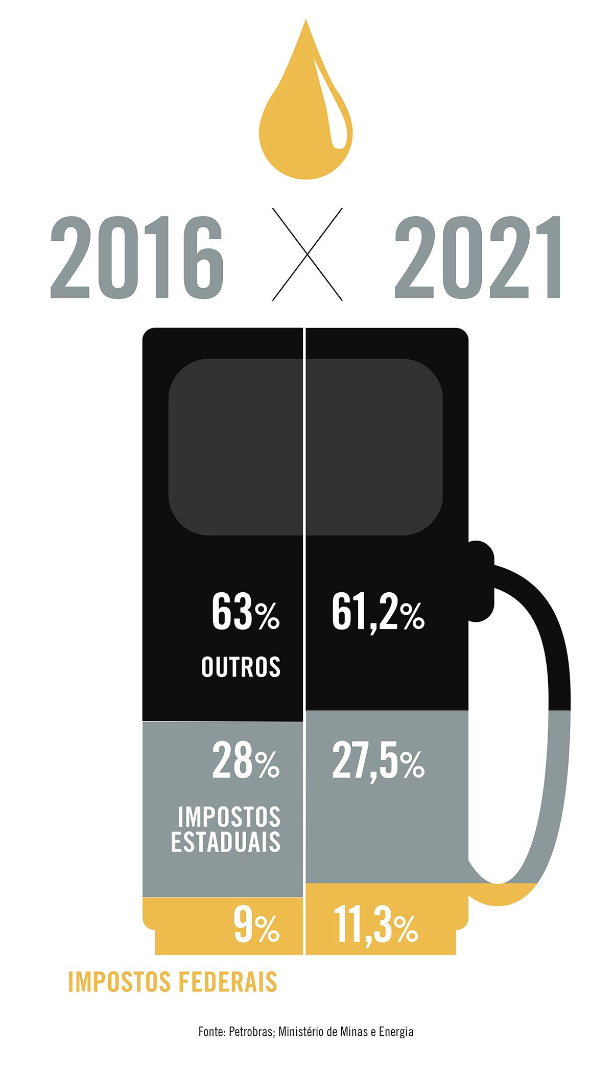 Em cinco anos, peso dos impostos federais no preço da gasolina aumentou — e o dos estaduais diminuiu