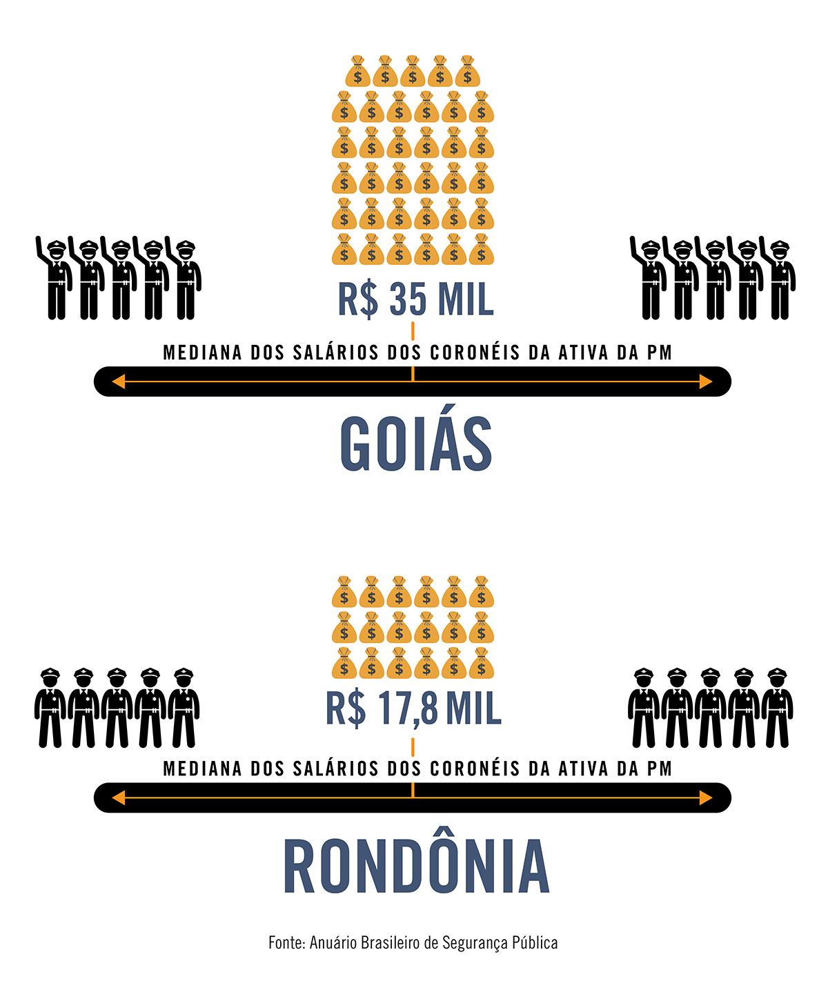 Um coronel da PM de Goiás ganha o mesmo que dois coronéis da PM de Rondônia