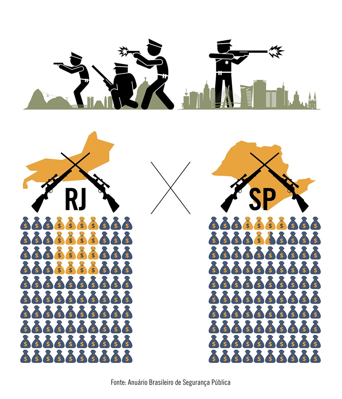 Proporcionalmente, Rio de Janeiro gastou o triplo de São Paulo com segurança pública em 2020