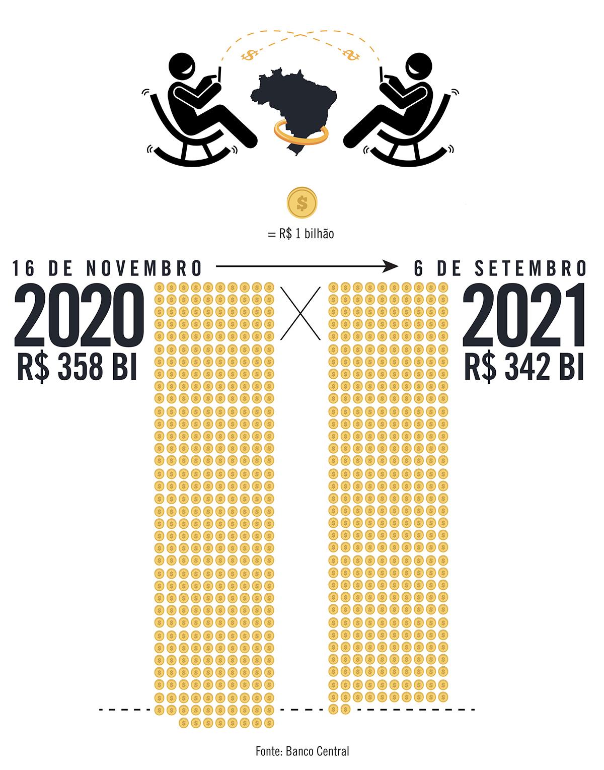 Depois do Pix, dinheiro em circulação no Brasil caiu 4,4%