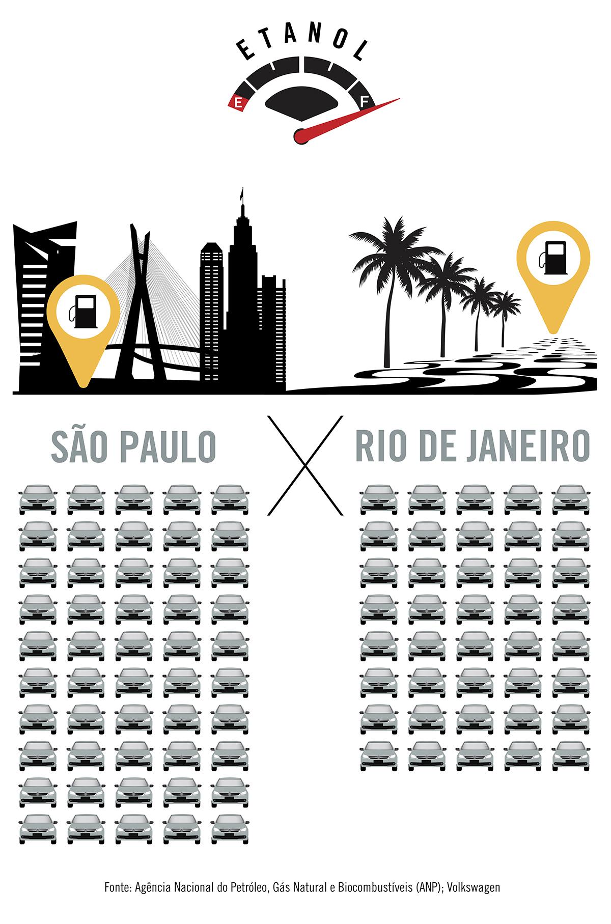 Com o que se paga para abastecer 50 Gols com etanol em São Paulo é possível abastecer só 40 no Rio de Janeiro
