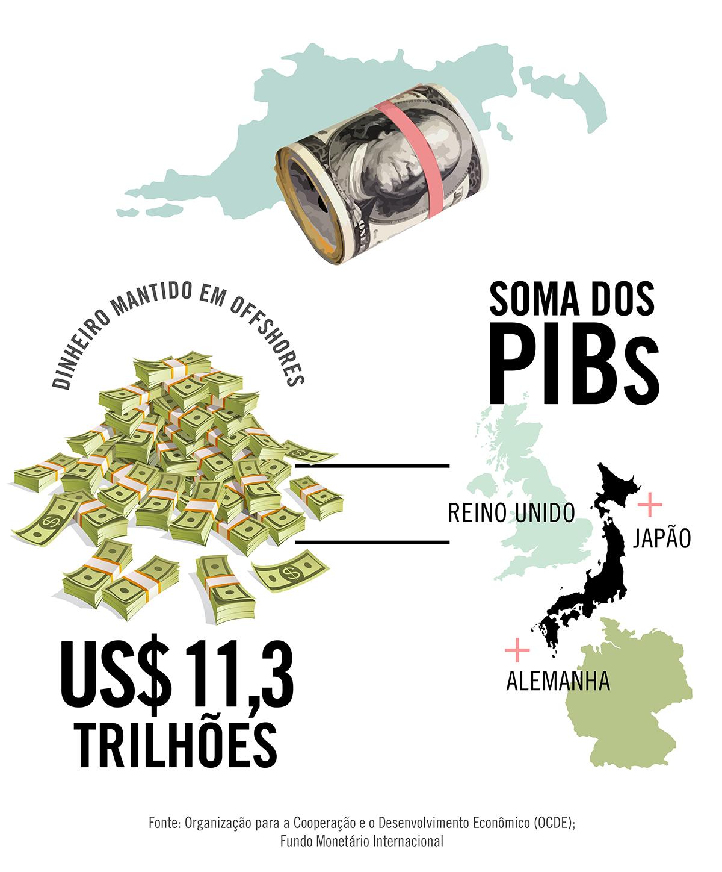 Dinheiro mantido em offshores equivale aos PIBs de Japão, Alemanha e Reino Unido somados