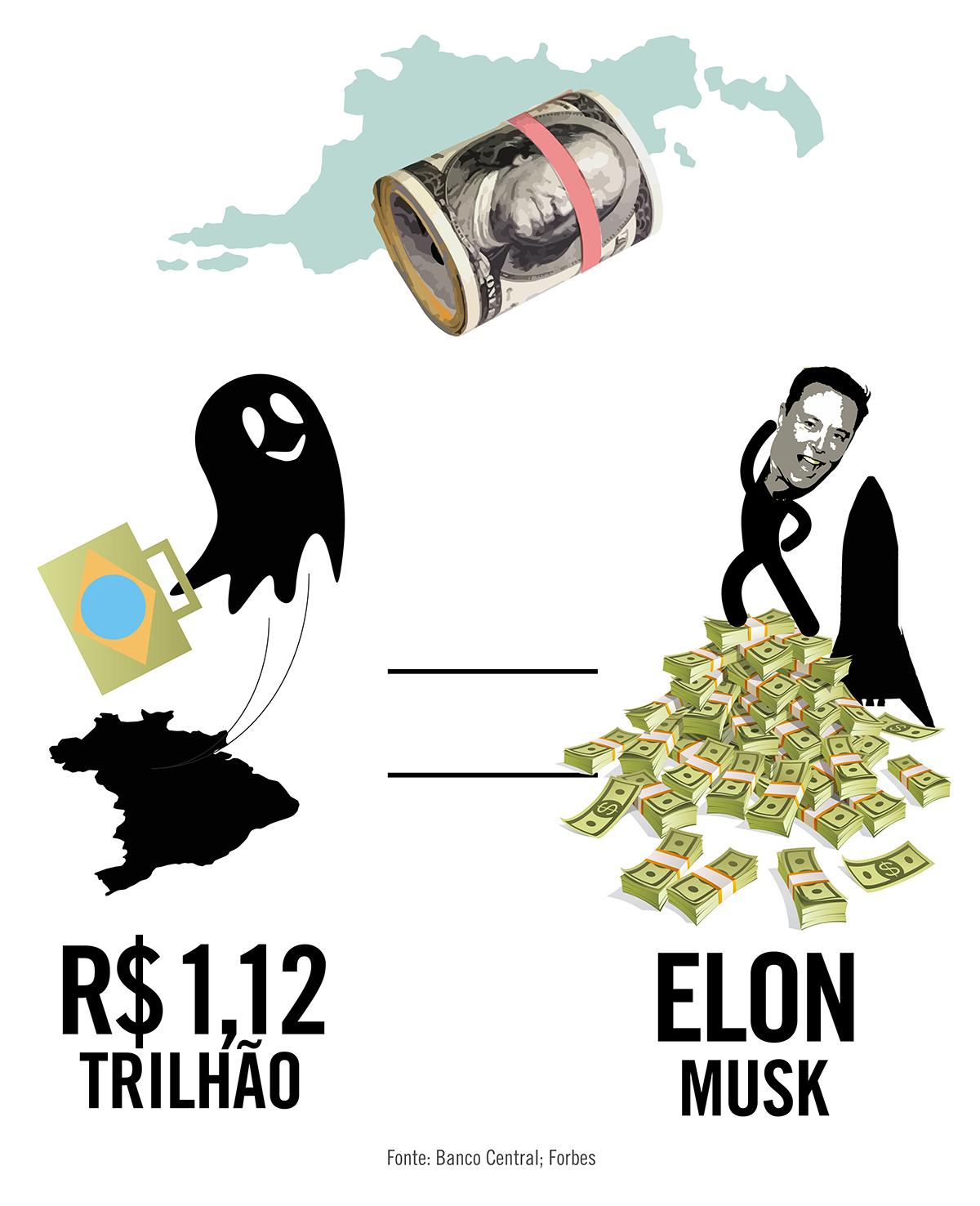 Dinheiro brasileiro no exterior equivale à fortuna de Elon Musk